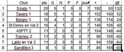 Classement CDC OPEN 2016 Division 5 groupe 1
